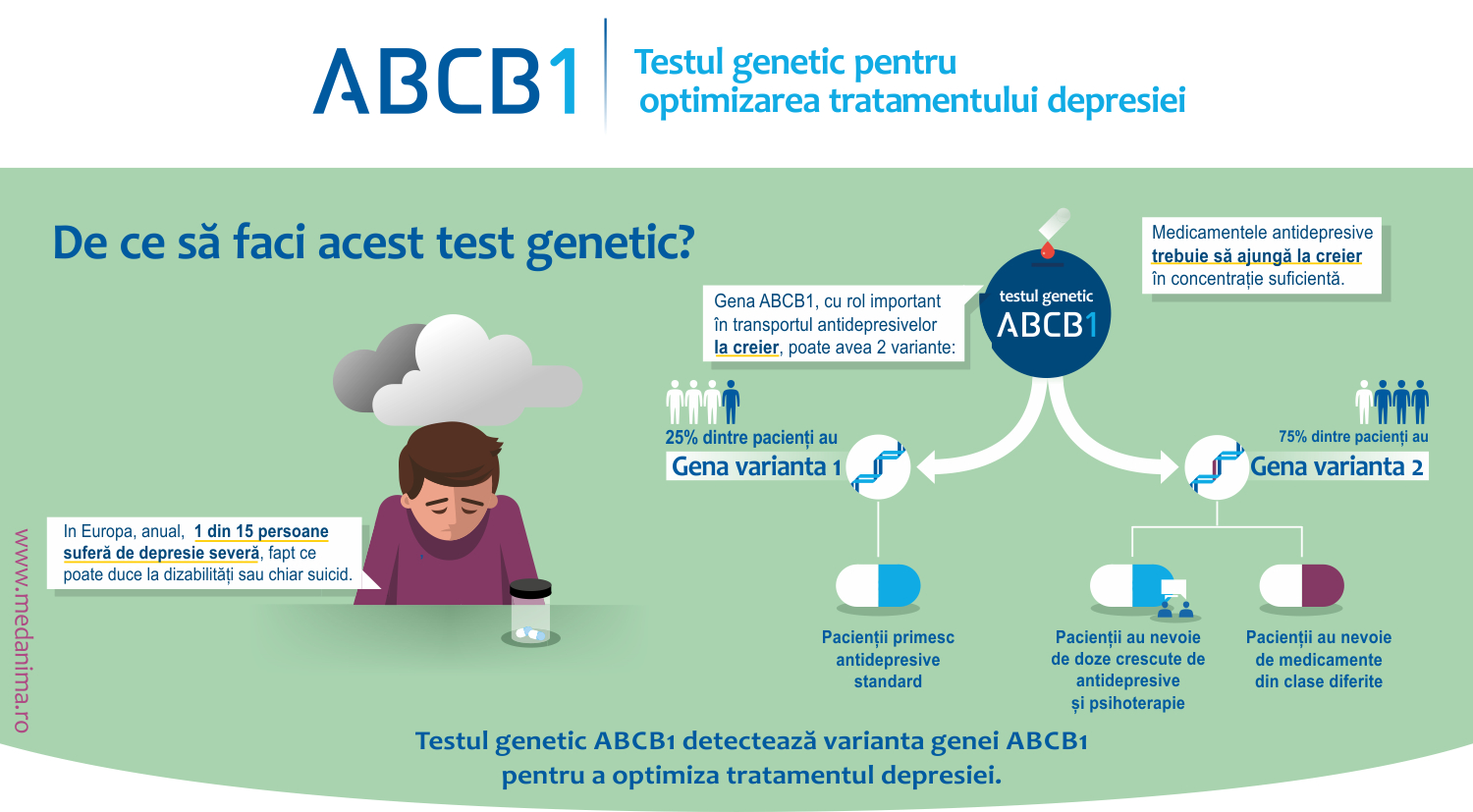 abcb1 test genetic tratament depresie med anima